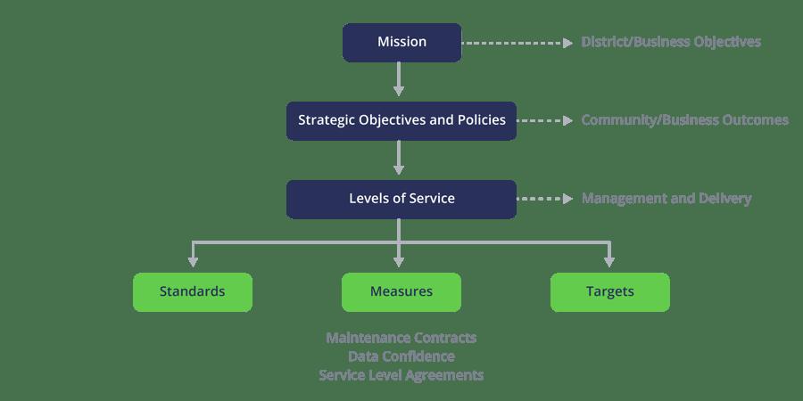 levels-of-service-flowchart