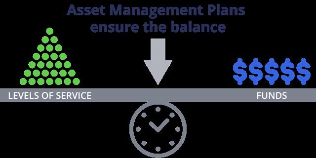levels-of-service-vs-funds-asset-management